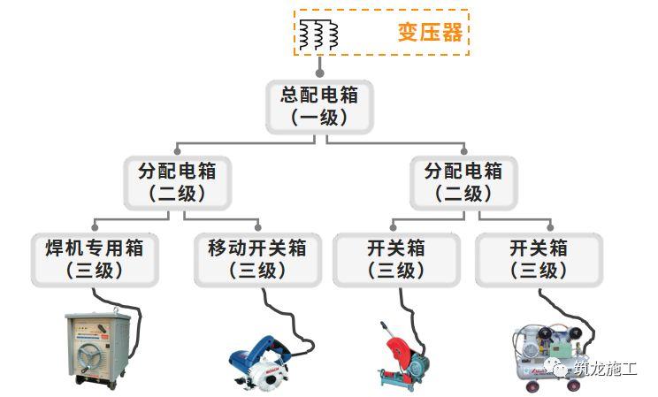 干施工现场临时用电常识及常见问题-第3张图片-南京九建