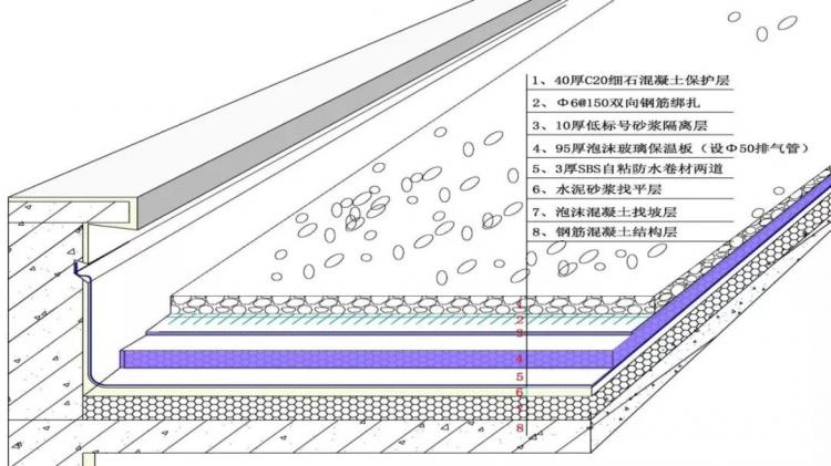 屋面防水工程超详细示范