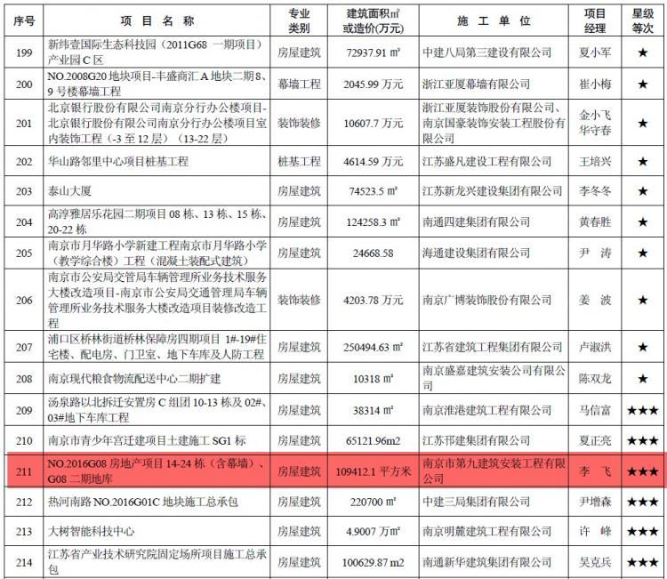 我司NO.2016G08地块项目喜获2018年度江苏省建筑施工标准化星级工地!