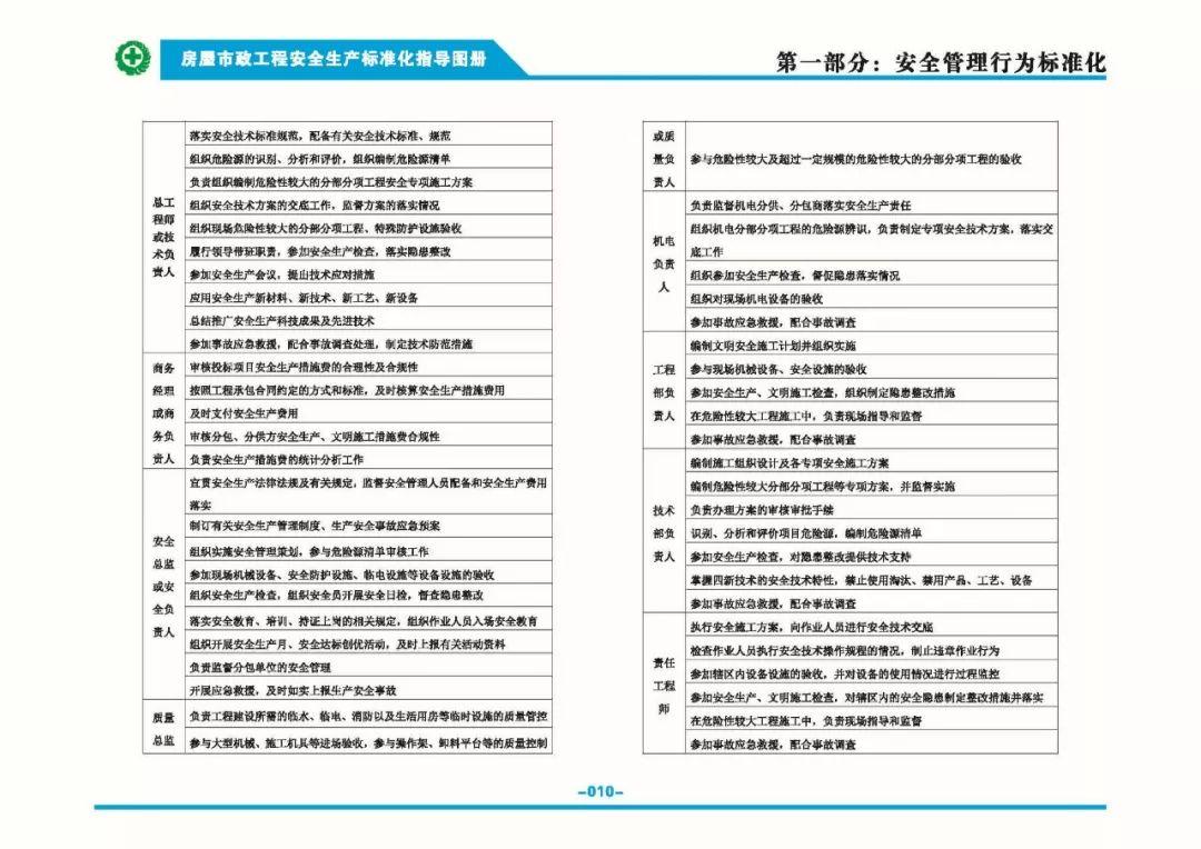 安全生产标准化指导图集-第17张图片-南京九建