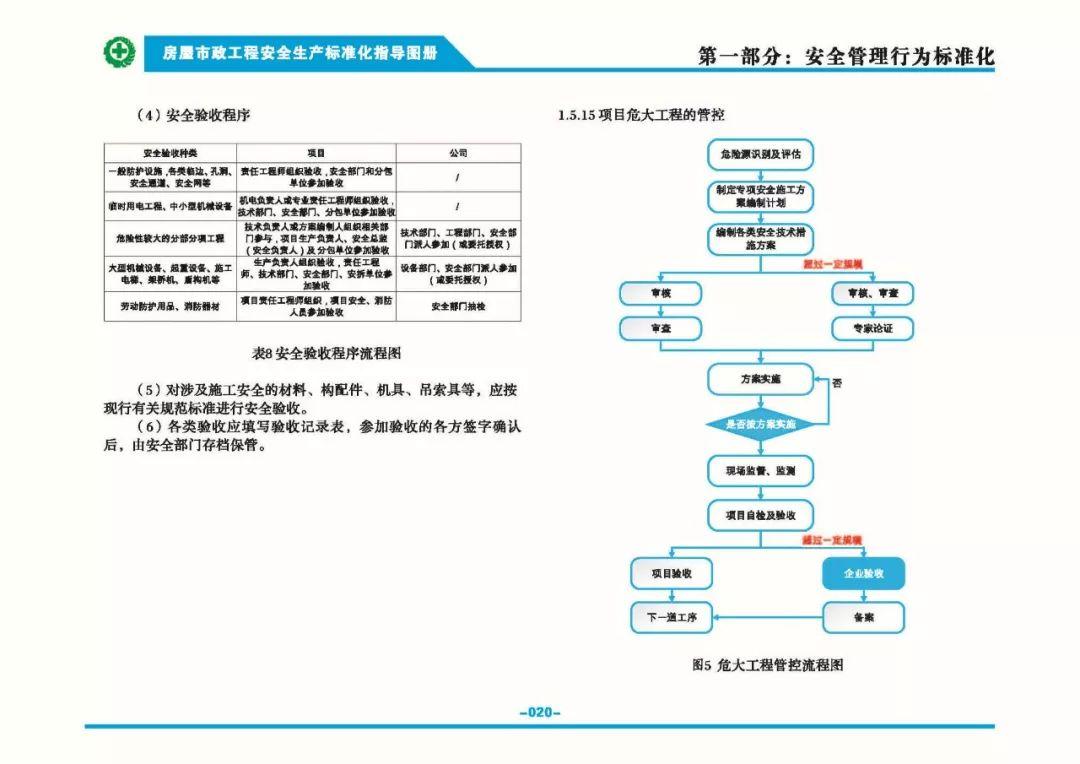 安全生产标准化指导图集-第27张图片-南京九建