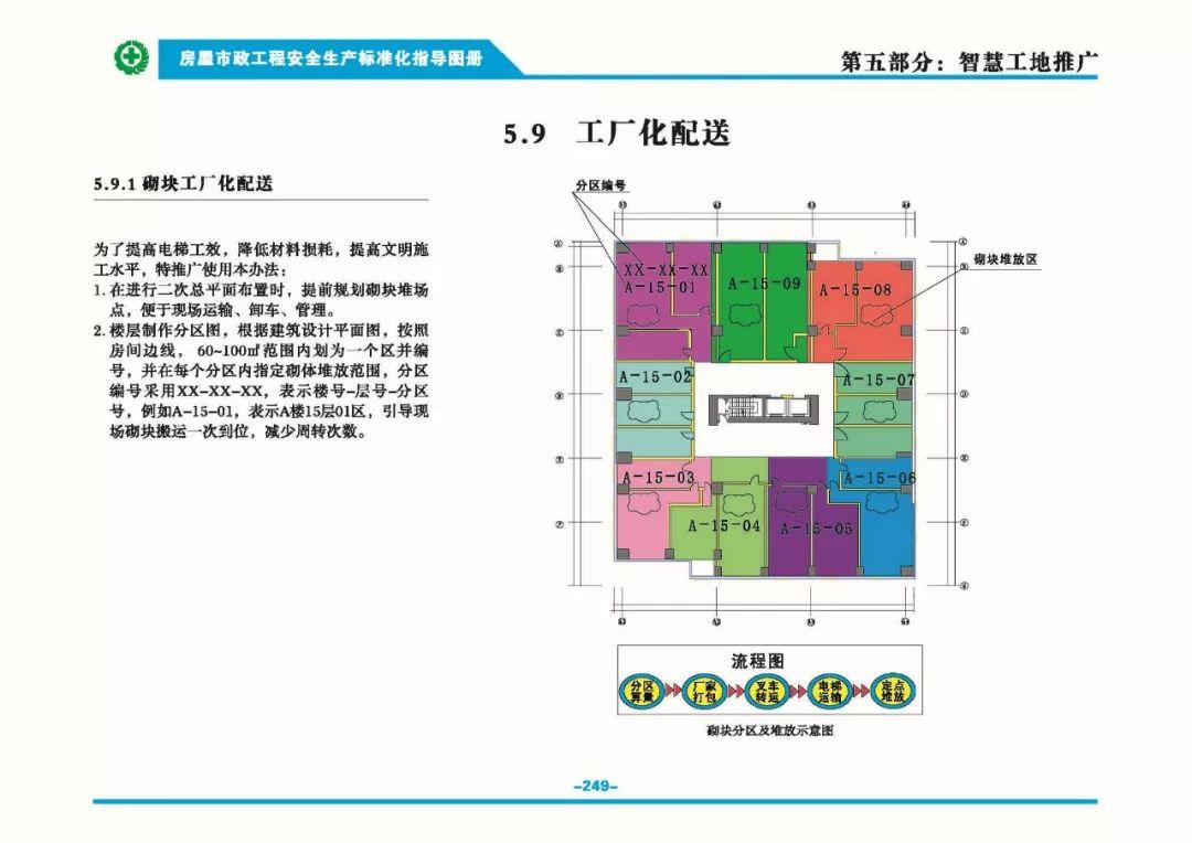 安全生产标准化指导图集-第256张图片-南京九建